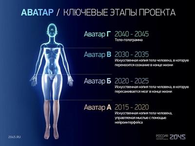 В 2045 году мы сможем купить себе новое тело